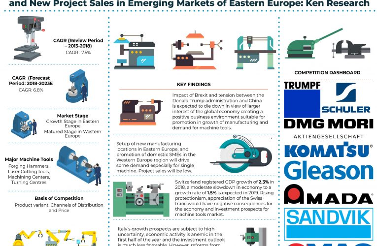 Europe Machine Tools Market will be Driven by Modernization of Existing Industries in Western Europe and New Manufacturing Facilities in Eastern Europe: Ken Research