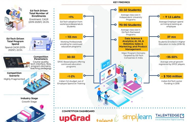 India Ed-Tech Driven Career Programs Market is Driven by High Up-Skilling and Re-Skilling Needs of Working Professionals Coupled with their Inability to return to Higher Education programs: Ken Research