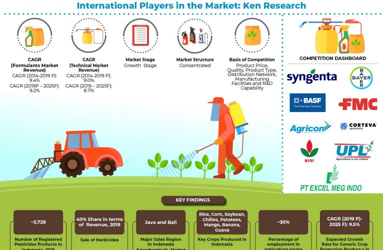 Indonesia Agrochemical Market is driven by Growing Demand for Bio-Based Agrochemicals, Entry of New National and International Players, Support from Government and Increasing Need to Improve Crop Yield: Ken Research