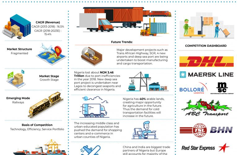 Nigeria Freight Forwarding Industry Analysis: Ken Research