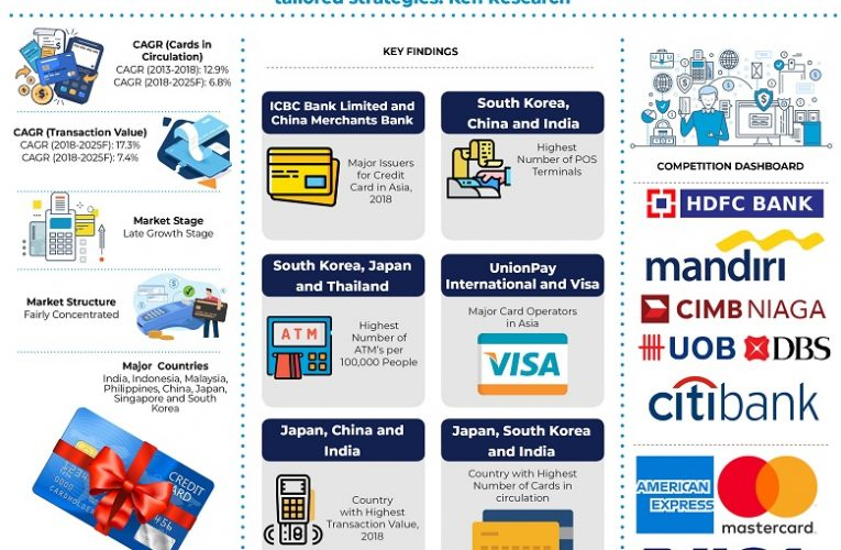 Asia credit cards market is Expected to Witness CAGR of 6.8% in terms of total cards in circulation by 2025: Ken Research