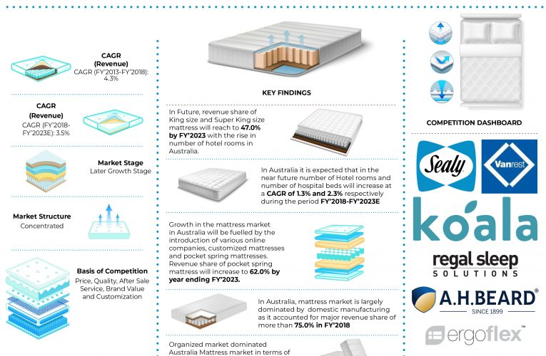 Australia Mattress Market Revenue is expected to Reach over AUD 800 Million by the year ending 2023: Ken Research
