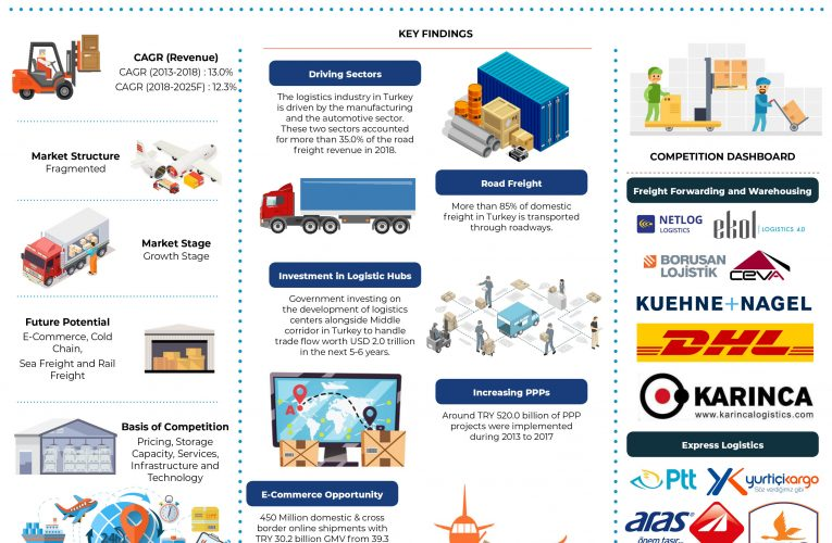 Turkey Logistics and Warehousing Industry Revenue is Expected to Cross TRY 350 Billion by the year 2025: Ken Research