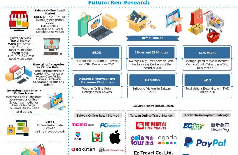 Taiwan E-Commerce Market Future Outlook: Ken Research