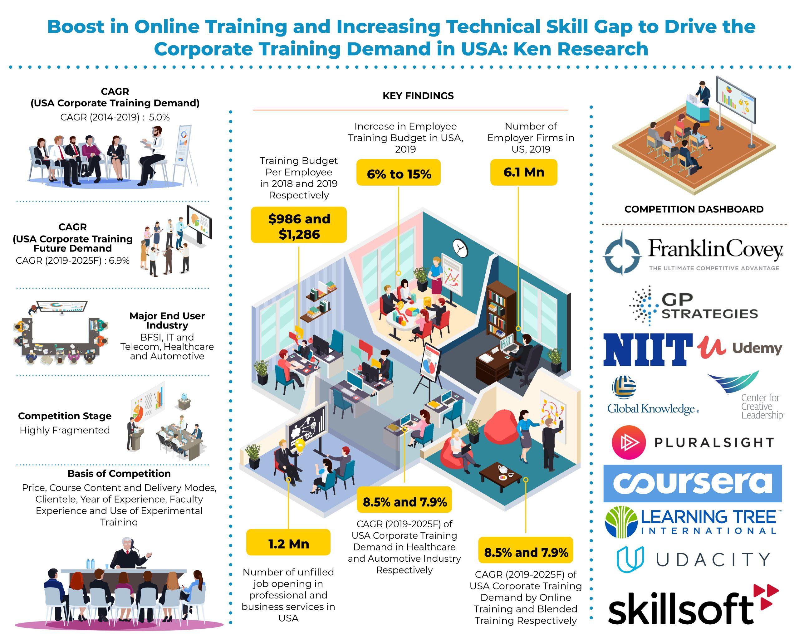 usa-corporate-training-market