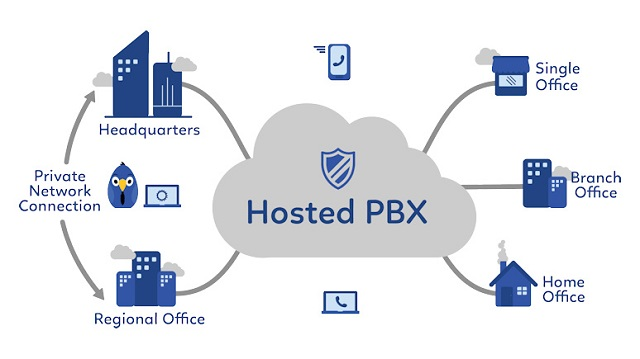 Global Hosted PBX Market Research Report: Ken Research