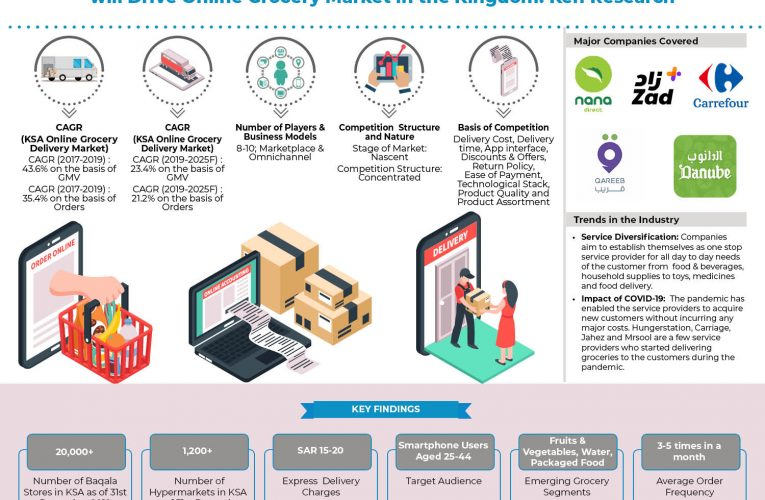 Rising Investment in Marketplace Companies and Focus on Delivering Personalised Experience to the Customer facilitated the Growth in KSA Online Grocery Market: Ken Research
