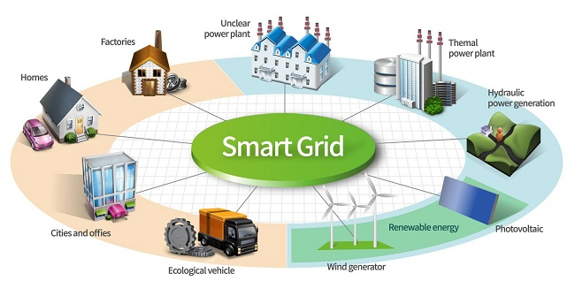 Surge in Smart City Projects Expected to Drive Global Smart Grid Market: Ken Research