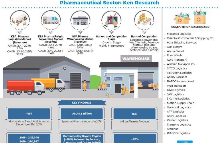 Growth in Pharmaceutical Demand to Support Logistics Market, Albeit High Compliance & Certification Requirement and Shortage of Warehousing Facilities: Ken Research