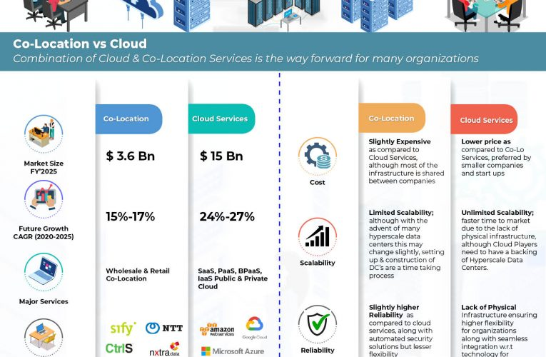 Co-Location VS Cloud: What Do You Choose?