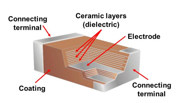 Growing Improvements Across Global Multilayer Ceramic Capacitor Market Outlook: Ken Research