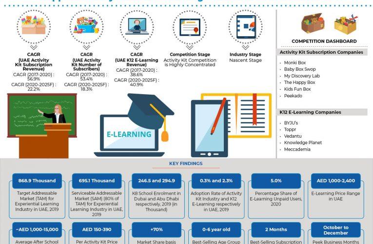 Future Of UAE K12 E-Learning Industry: Ken Research