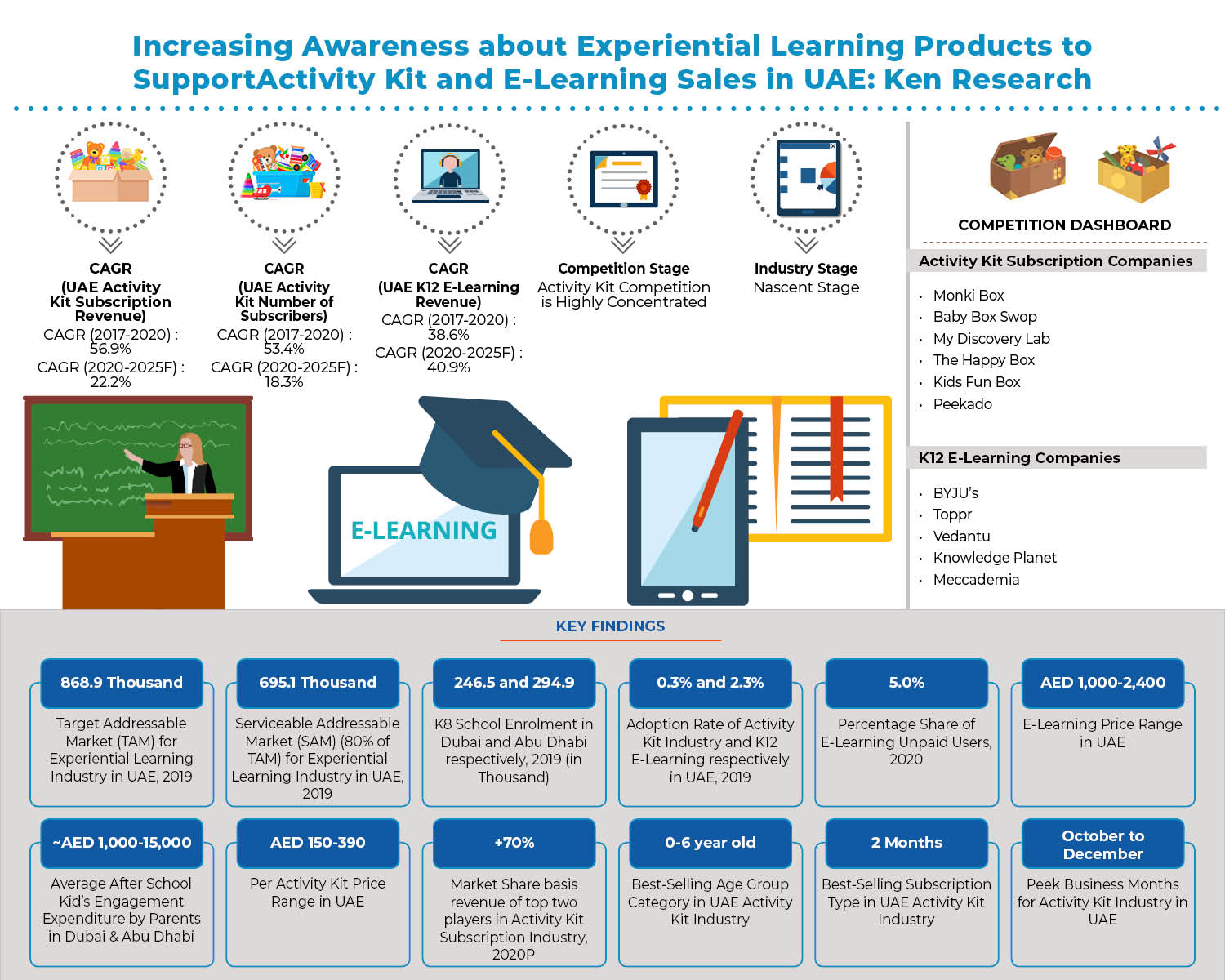 uae-experiential-learning-market