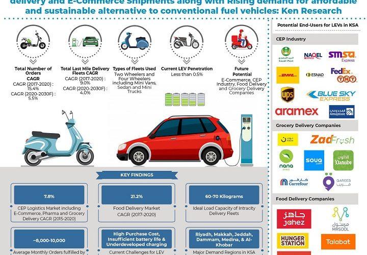 Future Growth of KSA Light Electric Vehicle Market Outlook: Ken Research