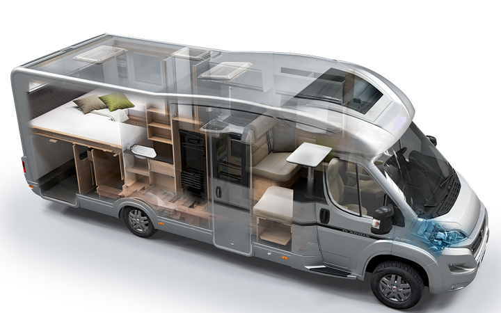 Growth in Insight of Motor Home Market Outlook: Ken Research