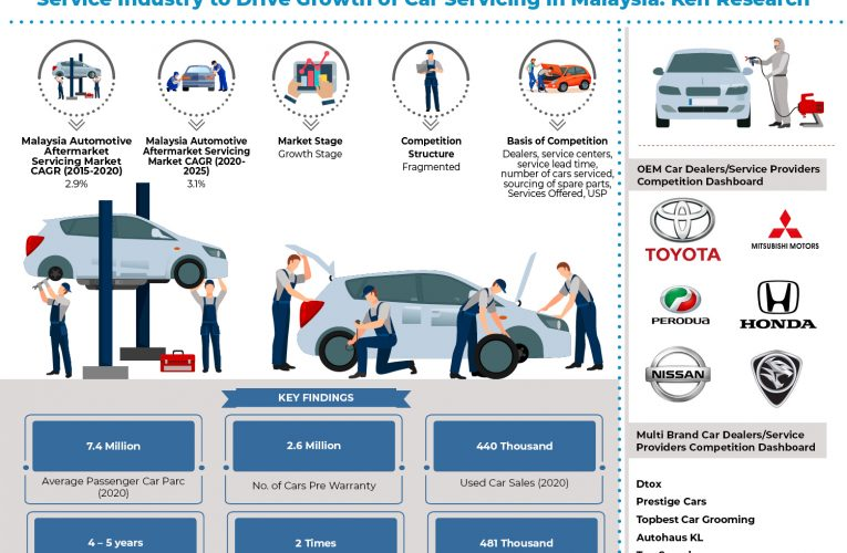 Malaysia Automotive Aftermarket Service Market Outlook to 2025: Ken Research