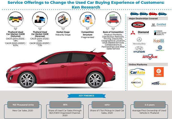Increased Internet Penetration and Availability of Multiple Channels Helps Increase the Sales of Used Car in Thailand: Ken Research