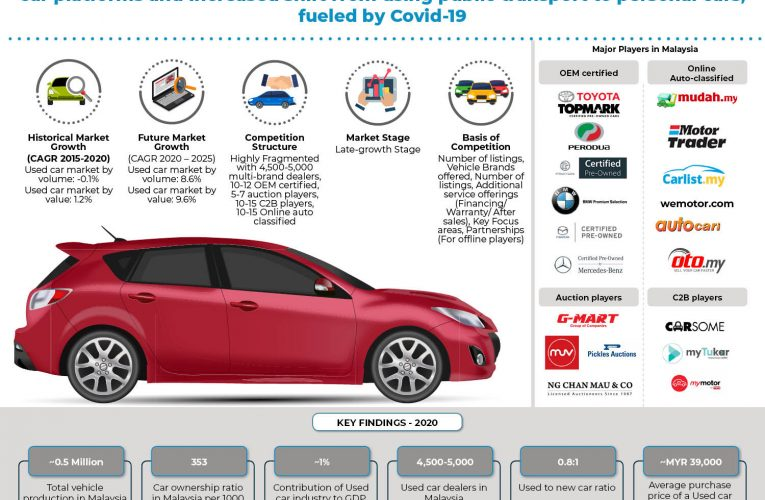 COVID-19 Impact on Used Car Industry in Malaysia: Ken Research